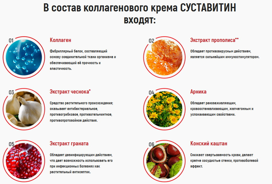 Состав крема для суставов «Суставитин»